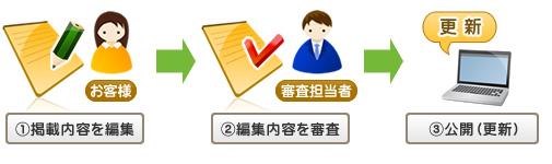 仙台市の街ガイド情報なら|ご登録の流れ